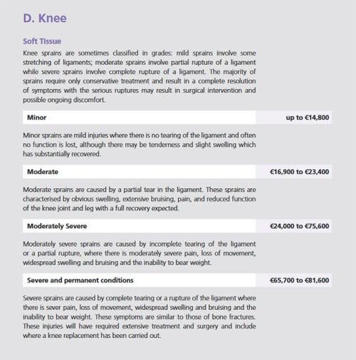 Knee fracture compensation