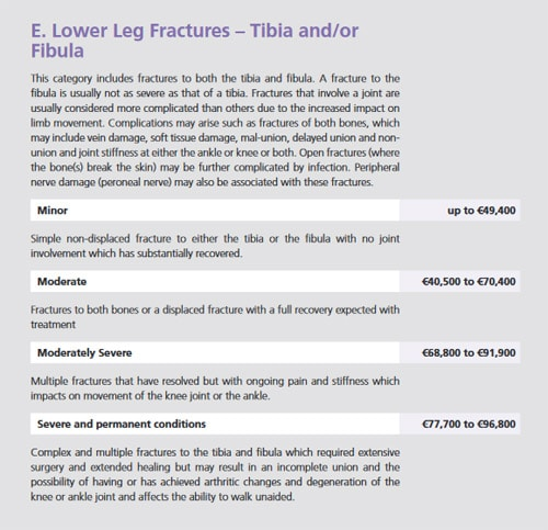 Lower leg and ankle fracture compensation
